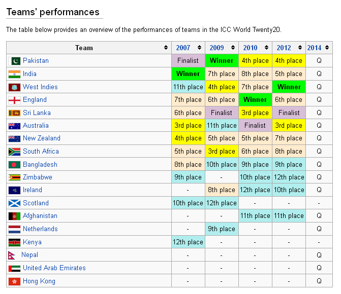 t20 wordcup performance of all teams